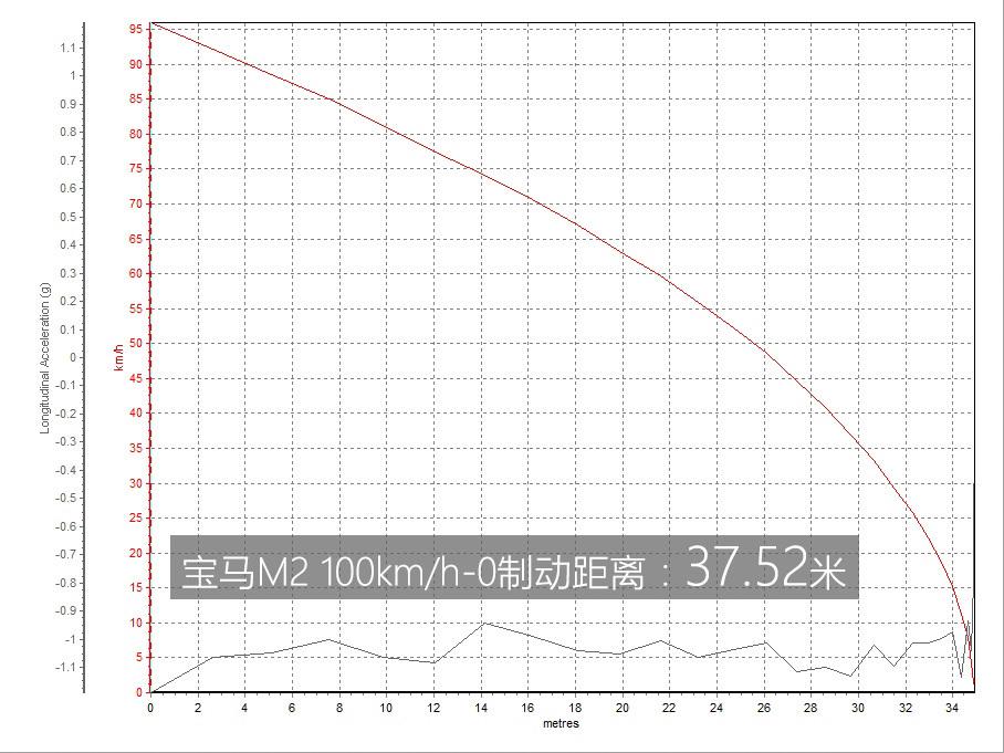 离现实最近的M POWER 爱卡测试宝马M2